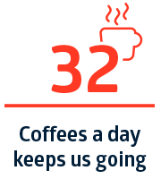 32 coffees a day