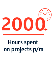 214 Hours spent on projects p/m
